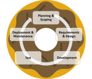 SDLC Cycle from planning and scoping through deployment and maintenance