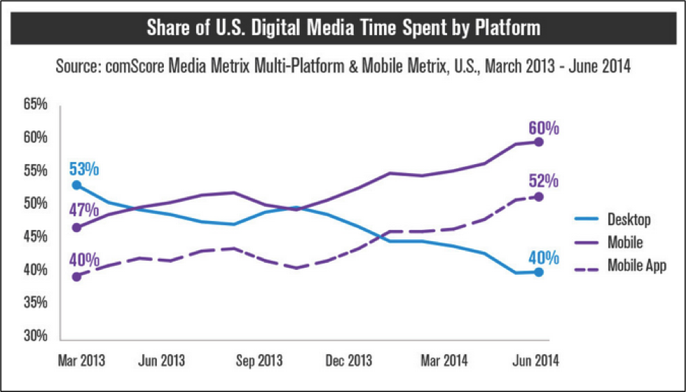 Share of US Digital Media Time Spent by Platform
