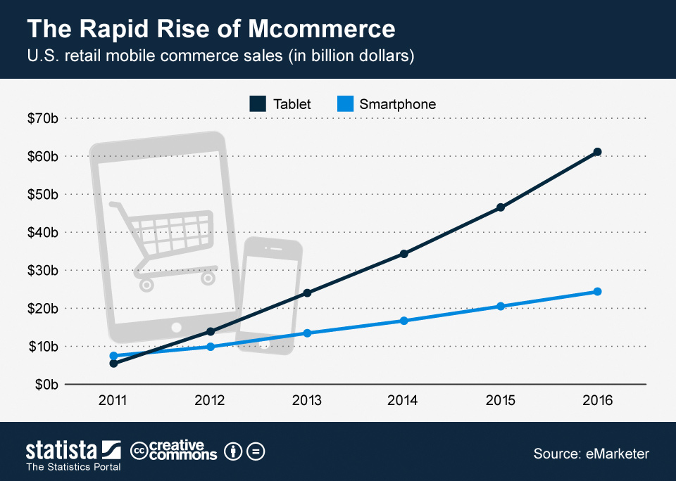 US Retail mobile commerce sales