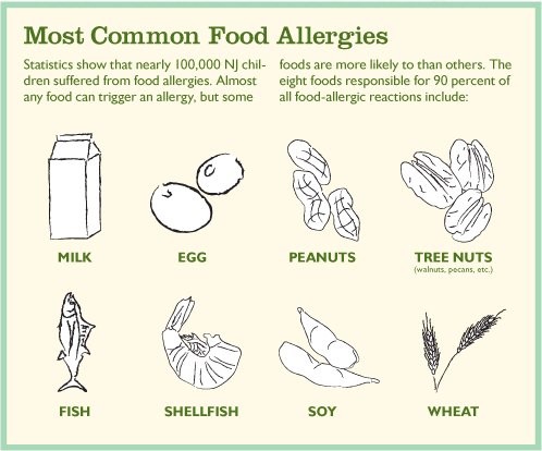 food allergy chart