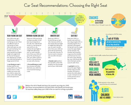 Car Seat Recommendations Infographic
