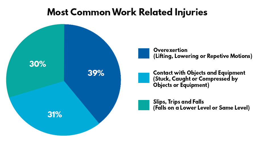 Most Common Work Related Injuries