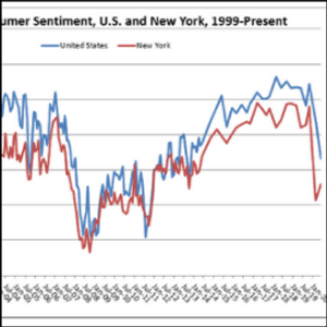 Consumer sentiment in NY climbs slightly, remains well below pre-COVID attitudes