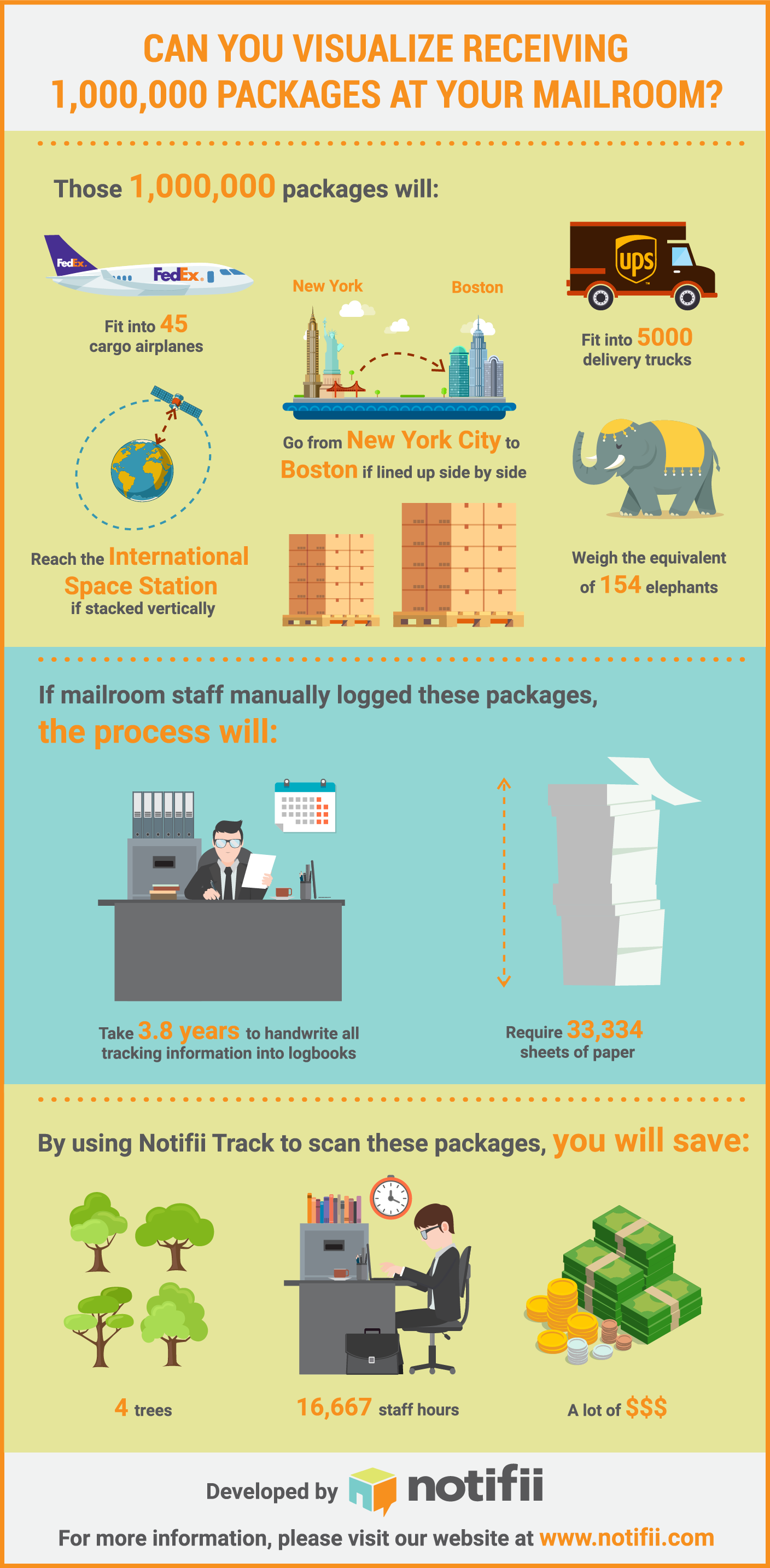 one million packages logged into Notifii Track