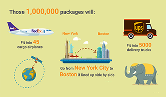 NYU logs one million packages