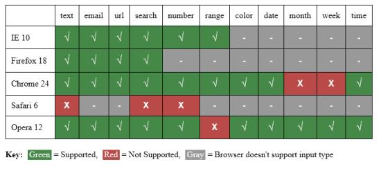 Browser Support of Datalists on Form Input Types