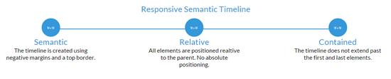 responsive semantic timeline