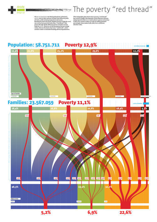 Infographic - Italians social condition - Poverty -