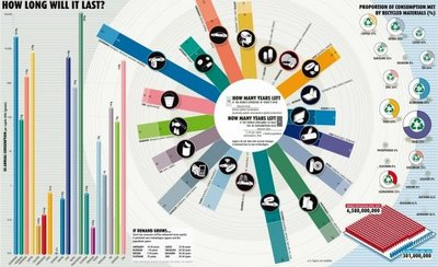 Infographic - Cool Infographics: How Long Will It Last?