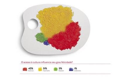 Infographic - Felicidade para Todos