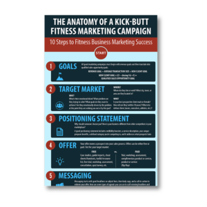 The Anatomy of a Kick-Butt Fitness Marketing Campaign