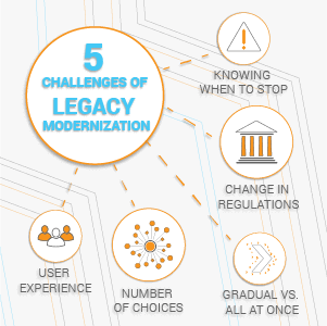 Legacy Modernization: 5 Common Challenges in Overhauling Enterprise Software