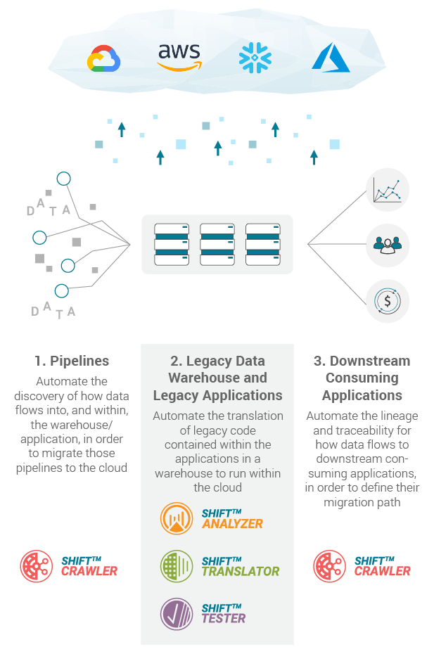 Powered by the SHIFT™ Migration Suite of Apps, we automate the three steps in migrating to the cloud
