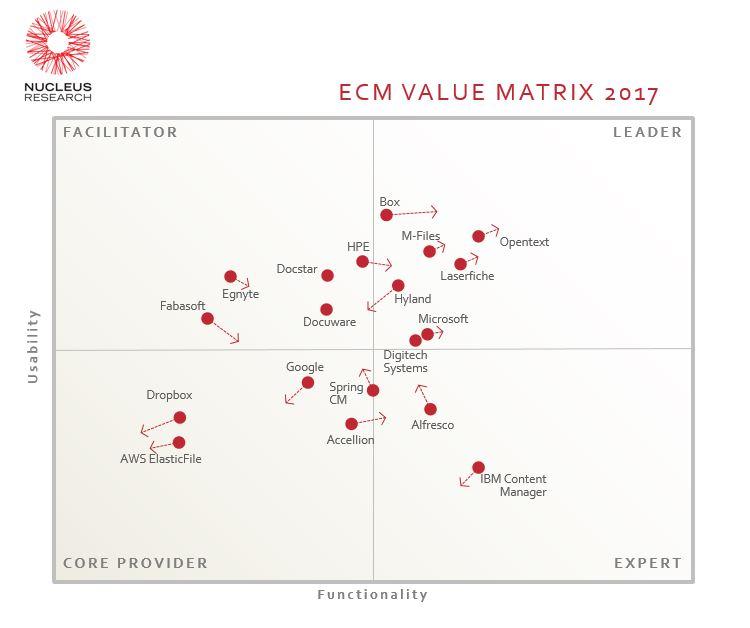 Image source: https://nucleusresearch.com/research/single/ecm-technology-value-matrix-2017/
