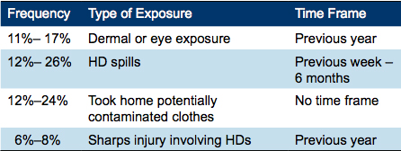 Table 1. Hazardous Drug Exposure Reported by Nurses