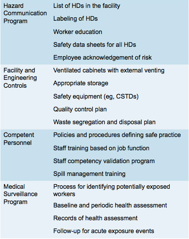 Components of a Comprehensive Hazardous Drug Safe Handling Program