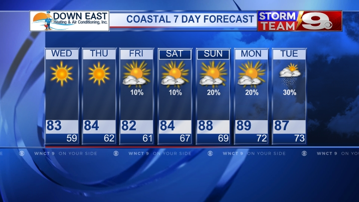Coastal 7 Day Forecast