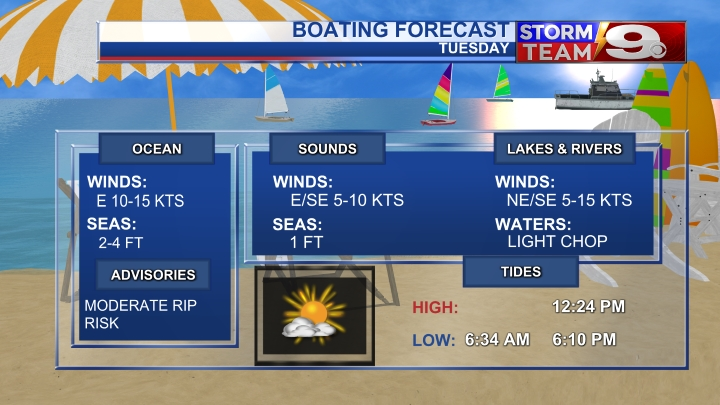 Boating Forecast