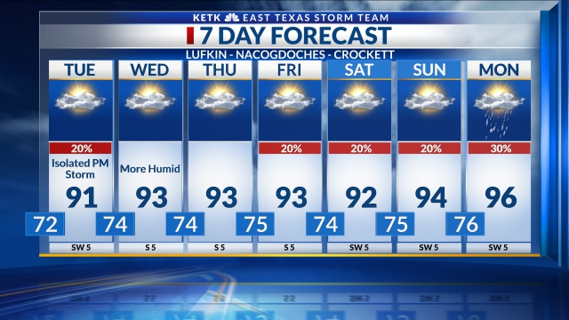 7 Day Forecast: Lufkin-Nacogdoches