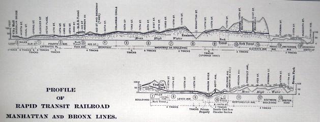(50k, 629x240)<br><b>Country:</b> United States<br><b>City:</b> New York<br><b>System:</b> New York City Transit<br><b>Location:</b> Interborough Subway<br><b>Photo by:</b> IRT Company<br><b>Notes:</b> Profile of Rapid Transit Railroad, Manhattan and Bronx Lines <br><b>Viewed (this week/total):</b> 3 / 5163