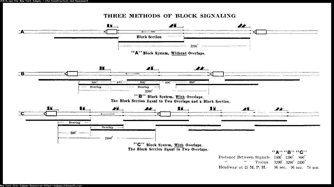 (96k, 1172x655)<br><b>Country:</b> United States<br><b>City:</b> New York<br><b>System:</b> New York City Transit<br><b>Location:</b> Interborough Subway<br><b>Photo by:</b> IRT Company<br><b>Date:</b> 1904<br><b>Notes:</b> Three Methods of Block Signaling<br><b>Viewed (this week/total):</b> 0 / 6345