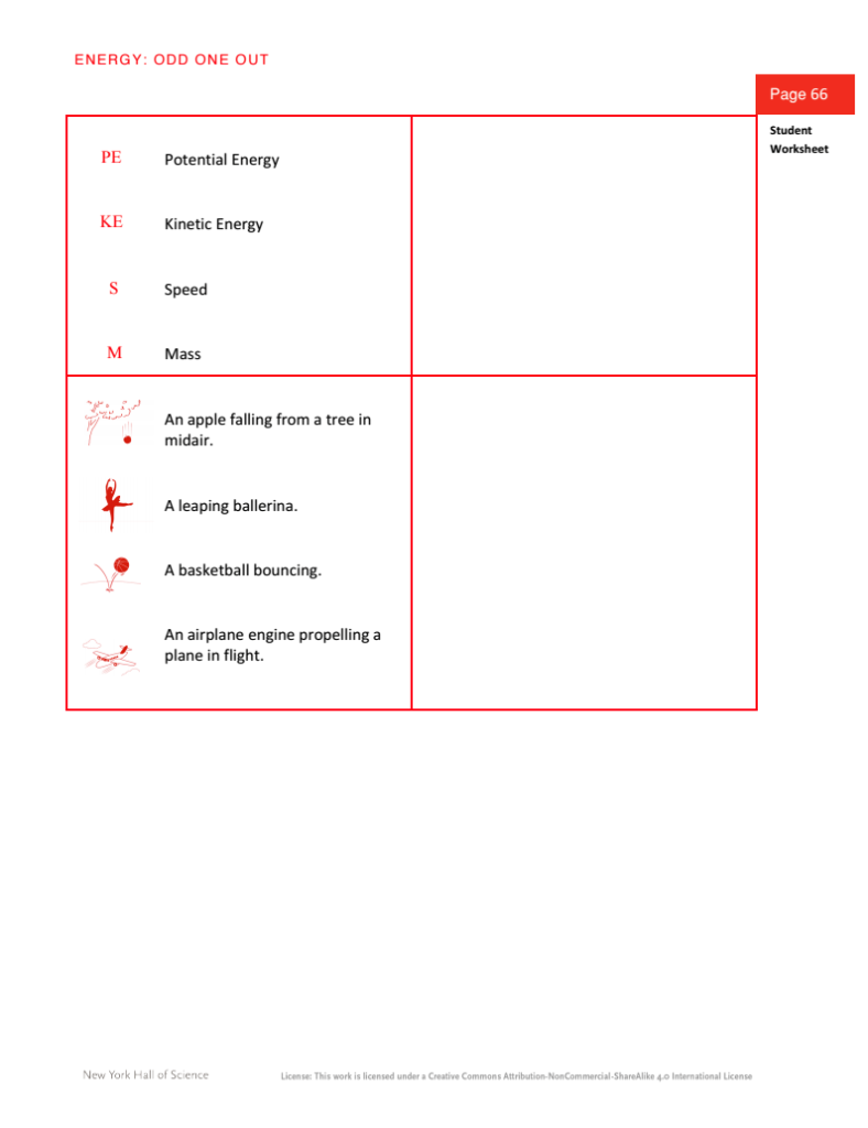 36 Energy Odd One Out Optional Noticing Tools Teacher Hub – Energy Diagram Worksheet