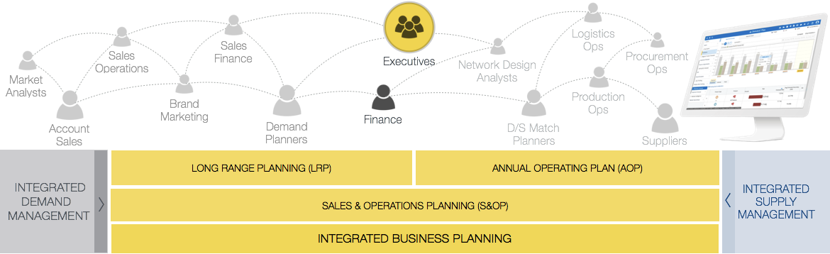 Integrated Business Planning O9 Solutions
