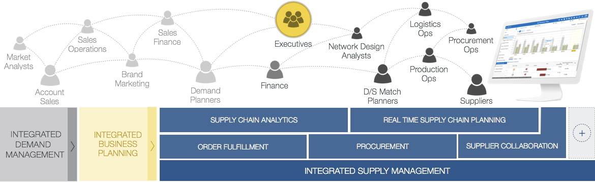 supply management o9 solutions