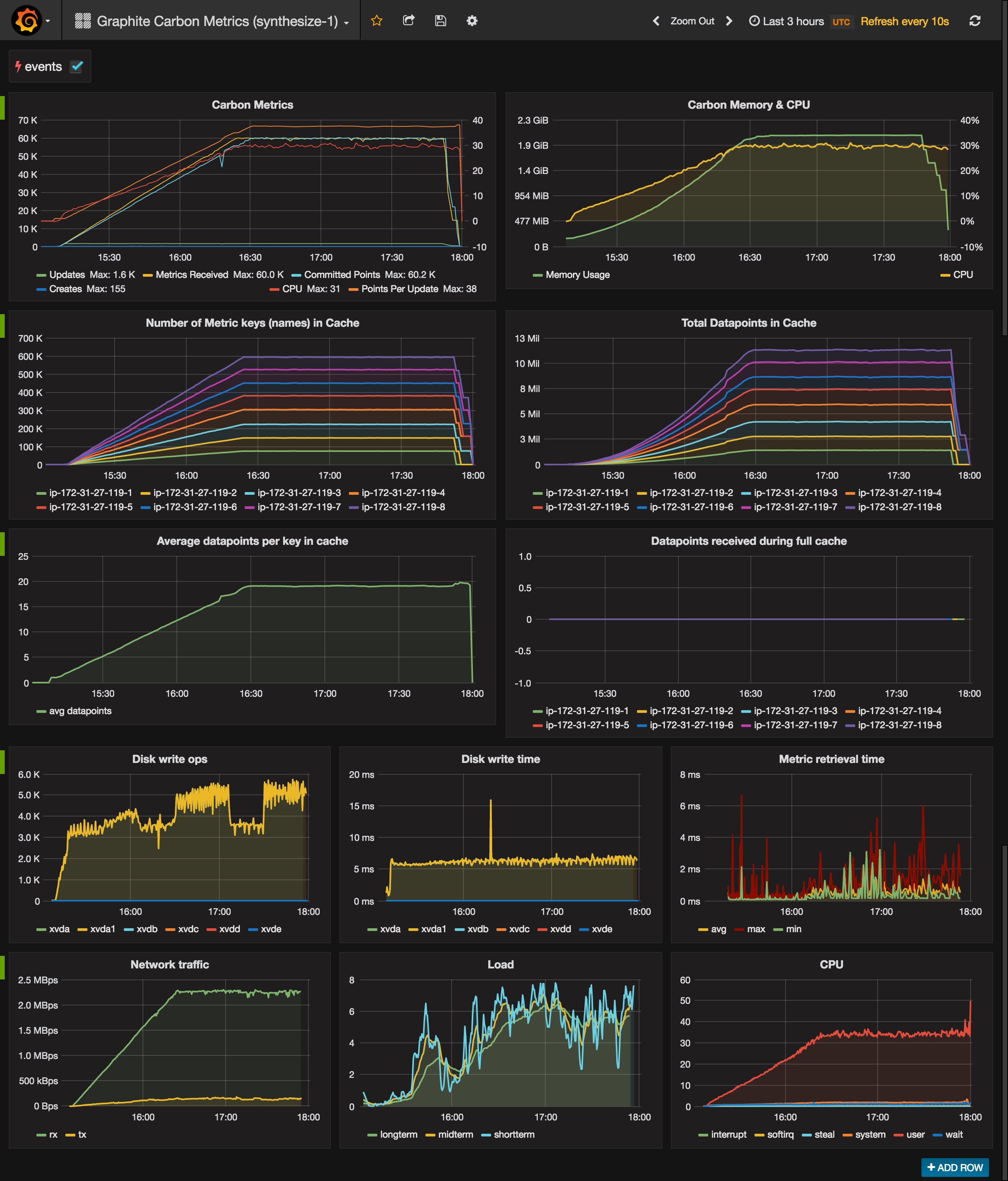 obfuscurity  - Benchmarking Carbon and Whisper 0 9 15 on AWS