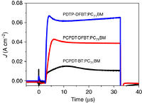 Figure 5: Absorption and device performance.(a) Absorption spectra of P3HT and PDTP-DFBT and solar spectrum. (b) Absorption spectra of P3HT:ICBA (black line), PDTP-DFBT:PC61BM (red line), PDTP-DFBT:PC71BM (blue line) blend. (c) J–V curve of P3HT:ICBA (black line), PDTP-DFBT:PC61BM (red line), PDTP-DFBT:PC71BM (blue line) under AM1.5G illumination from a calibrated solar simulator with an irradiation intensity of 100 mWcm2 (one Sun). (d) EQE of P3HT:ICBA (black line), PDTP-DFBT:PC61BM (red line), PDTP-DFBT:PC71BM (blue line)-based single cell devices.