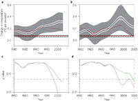 Figure 2: Global mean surface temperature trends and p values. a,b, 20-year (a) and 15-year (b) running trends. Black curves are ensemble-averaged trends over the 37 sets of model simulations. Dark-grey shading indicates the 2.5–97.5% ranges of the simulated estimates. Light-grey shading shows the 95% uncertainty ranges of the ensemble means, derived by dividing the 2.5–97.5% ranges by the square root of the number of models. Red curves are the observed trends averaged over 100 realizations and the horizontal red lines show the observed 1900–2012 trends averaged over 100 realizations. Black cross-hatchings are the 95% uncertainty ranges for simulated 1900–2012 ensemble mean trends. Note that the observed and simulated long-term trends are very similar to one another, and are smaller than the short-term trends. c,d, 20-year (c) and 15-year (d) p values on trend differences between the simulations and observations for assumption (1) (purple curves), or assumption (2) (green curves). The horizontal dashed lines indicate the threshold below which we reject the null hypothesis.