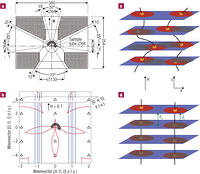 Three dimensionality of field induced magnetism in a high for Window 4 nmat