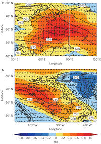 Figure 4: Surface air temperature in DJF from the control run and differences in surface wind and temperature between the perturbation and control runs. a,b, Horizontal temperature advection in warm and cold anomaly regions for central Asia (a) and Canada and northwestern Greenland (b). Contours indicate the surface air temperature (K) from the control run, shading highlights the temperature differences, and vectors show anomalies in surface winds.