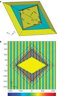 A full parameter unidirectional metamaterial cloak for for Window 5 nmat