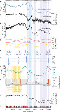 A synchronized dating of three greenland ice cores throughout the holocene