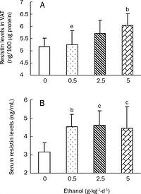Figure 3: Effects of chronic ethanol treatment on resistin levels in VAT (A) and sera (B) of rats. Wistar rats were fed with edible ethanol at doses of 0, 0.5, 2.5, and 5.0 g·kg-1·d-1for 22 weeks. VAT was obtained from epididymal and perirenal fat pads and blood samples were collected. Resistin levels in both VAT and sera were measured by ELISA. Values are given as mean±SD (n=12 in the 0 and 0.5 g·kg-1·d-1groups; n=11 in the 2.5 g·kg-1·d-1group; n=10 in the 5.0 g·kg-1·d-1group). bP<0.05, cP<0.01 vs 0 g·kg-1·d-1 group; eP<0.05 vs 5 g·kg-1·d-1 group.