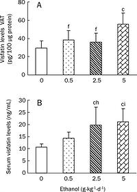 Figure 4: Effects of chronic ethanol treatment on visfatin levels in VAT (A) and sera (B) of rats. Wistar rats were fed with edible ethanol at doses of 0, 0.5, 2.5, and 5.0 g·kg-1·d-1for 22 weeks. VAT was obtained from epididymal and perirenal fat pads and blood samples were collected. Visfatin levels in both VAT and sera were measured by ELISA. Values are given as mean±SD (n=12 in the 0 and 0.5 g·kg-1·d-1groups; n=11 in the 2.5 g·kg-1·d-1group; n=10 in the 5.0 g·kg-1·d-1group). cP<0.01 vs 0 g·kg-1·d-1 group; fP<0.01 vs 5 g·kg-1·d-1 group; hP<0.05, iP<0.01 vs 0.5 g·kg-1·d-1 group.