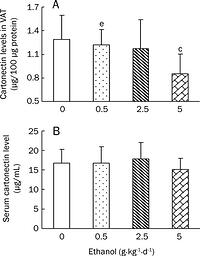 Figure 5: Effects of chronic ethanol treatment on cartonectin levels in VAT (A) and sera (B) of rats. Wistar rats were fed with edible ethanol at doses of 0, 0.5, 2.5, and 5.0 g·kg-1·d-1 for 22 weeks. VAT was obtained from epididymal and perirenal fat pads and blood samples were collected. Cartonectin levels in both VAT and sera were measured by ELISA. Values are given as mean±SD (n=12 in the 0 and 0.5 g·kg-1·d-1 groups; n=11 in the 2.5 g·kg-1·d-1group; n=10 in the 5.0 g·kg-1·d-1 group). cP<0.01 vs 0 g·kg-1·d-1 control group;eP<0.05 vs 5 g·kg-1·d-1 group.