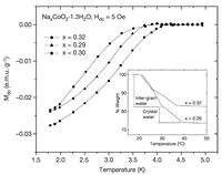 Figure 2: Zero field cooled d.c. magnetization for superconducting samples of NaxCoO2·1.3H2O.Data were obtained for x = 0.29, 0.30 and 0.32, using a Quantum Design PPMS magnetometer, Hdc = 5 Oe). Inset, loss in weight of single phase NaxCoO21.3H2O (x = 0.26 and 0.32) samples heated extremely slowly in O2 (0.25 degrees per minute) illustrating the method by which we distinguish the amount of crystal water (the higher-temperature weight loss) from the intergrain water (the lower-temperature weight loss). The change in weight that occurs on loss of crystal water is seen to be essentially the same in both low-Na and high-Na content materials.