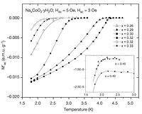 Figure 3: Zero-field cooled a.c. magnetization for all superconducting NaxCoO2·yH2O samples. (Hdc = 3 Oe, Hac = 5 Oe, f = 10 kHz) Magnetization data for the weakly superconducting samples x = 0.45 and 0.40 are shown in the inset.