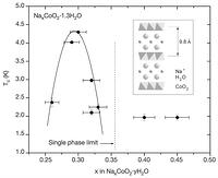 Figure 4: The superconducting phase diagram for NaxCoO2·1.3H2O.Main panel, Tc as a function of x as determined from the a.c. susceptibility measurements in . Inset, schematic representation of the layered crystal structure of NaxCoO21.3H2O. Triangular layers of CoO6 edge-shared octahedra are shown in a polyhedral representation.