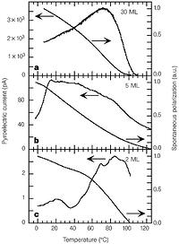Figure 3: Pyroelectric response and spontaneous polarization Ps, obtained by integration over temperature, of P(VDF-TrFE 70:30) films.a, 30 ML; b, 5 ML; c, 2 ML.