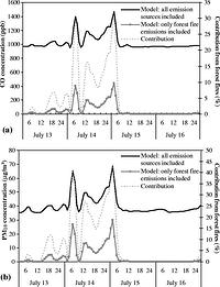 Figure 5: Calculated concentrations in the lowest model layer for the period 13–16 July 2000 over the GAA for two scenarios (scenario I, including all emission sources; scenario II, including only emissions from forest fires) for a CO and b PM10