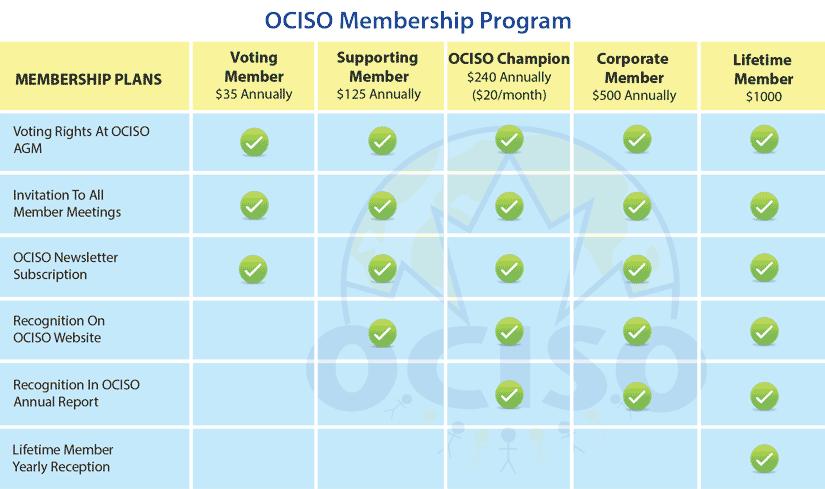 OCISO membership program card