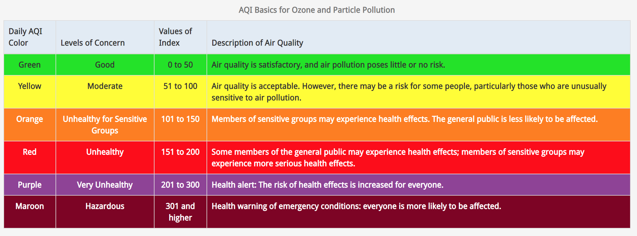 USEPA Air Quality Index Chart