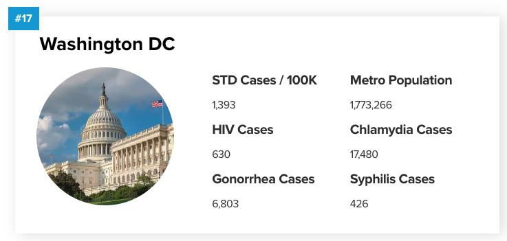 STD stats