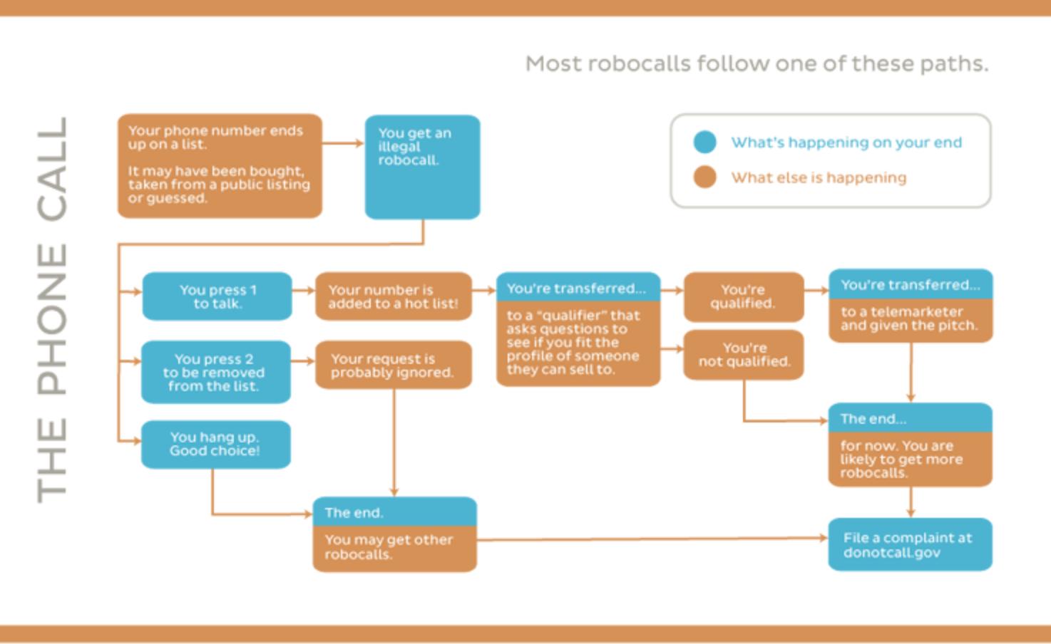 robocall info