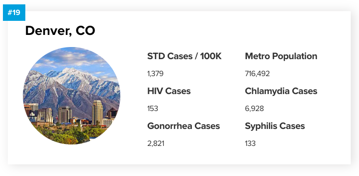 Denver Highest-Rated STD