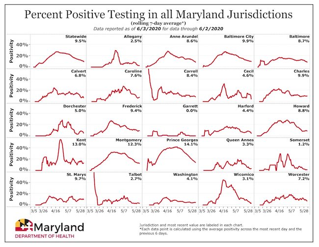 Maryland testing data ending on May 28