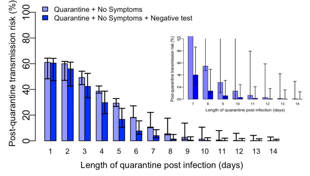 cdc quarantine period